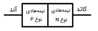 1. ساختار دیود