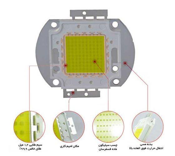انواع لامپ led